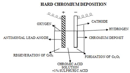 hard chromium