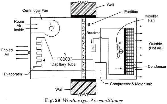 windows air conditioning