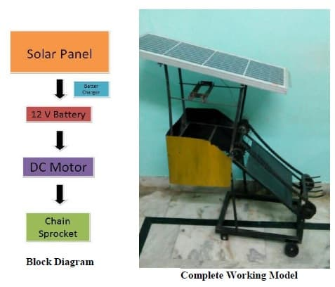 Design and Fabrication of Automatic Drainage Cleaning System using Solar Panel