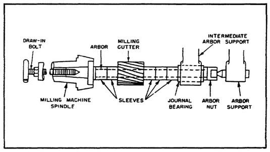 arbor milling diagram