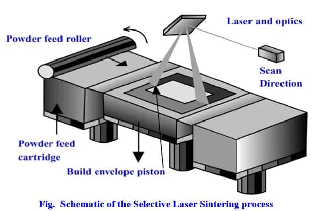 selective laser sintering process