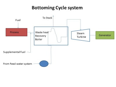 bottoming-cycle-system-cogeneration