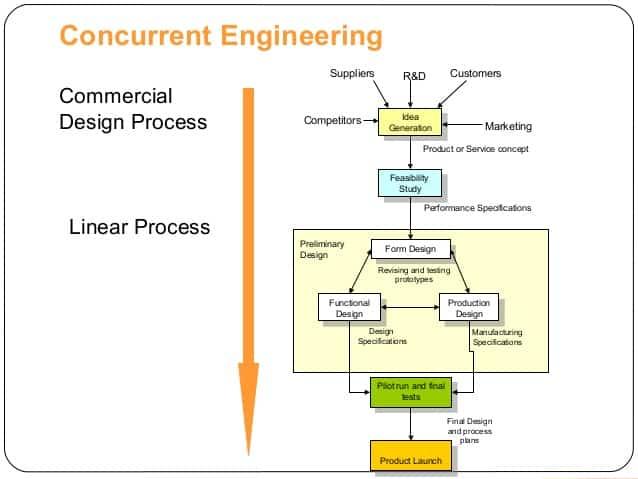 concurrent-engineering