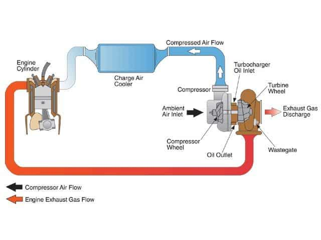 Fabrication Of Turbocharger for two wheeler - Mechanical ...