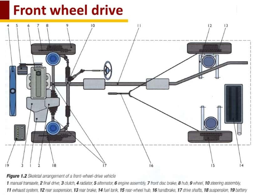 front wheel drive advantages and disadvantages