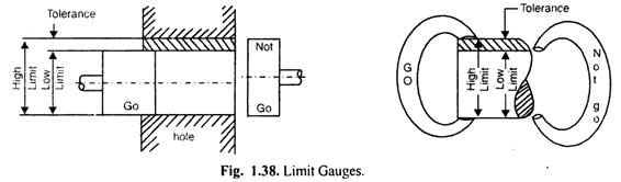 limit gauges