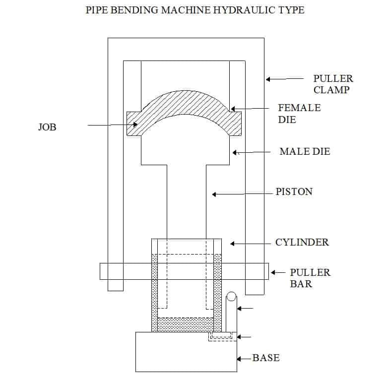 pipe hydraulic clamp machine