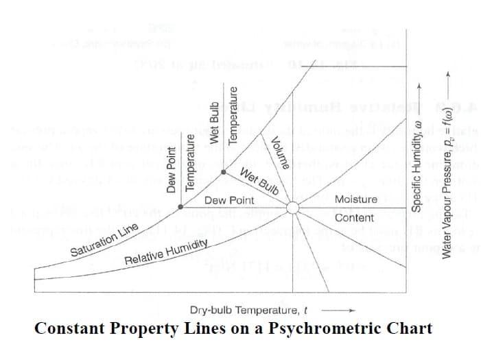 psychometric chart properties
