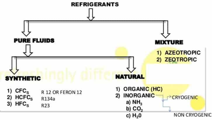 refrigerant types