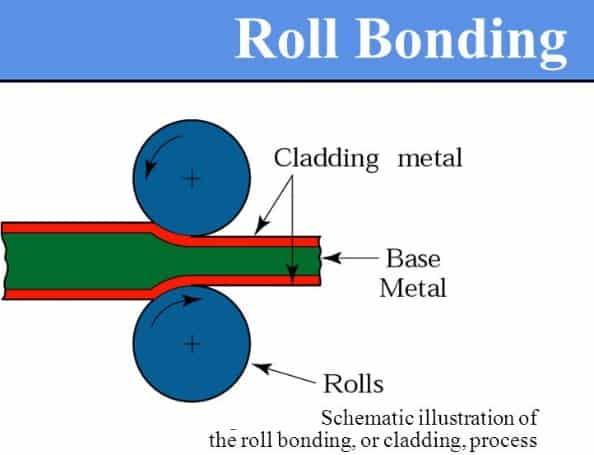 roll bonding - metal cladding
