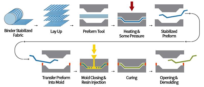 transfer molding process