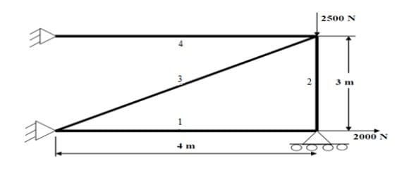 truss analysis example