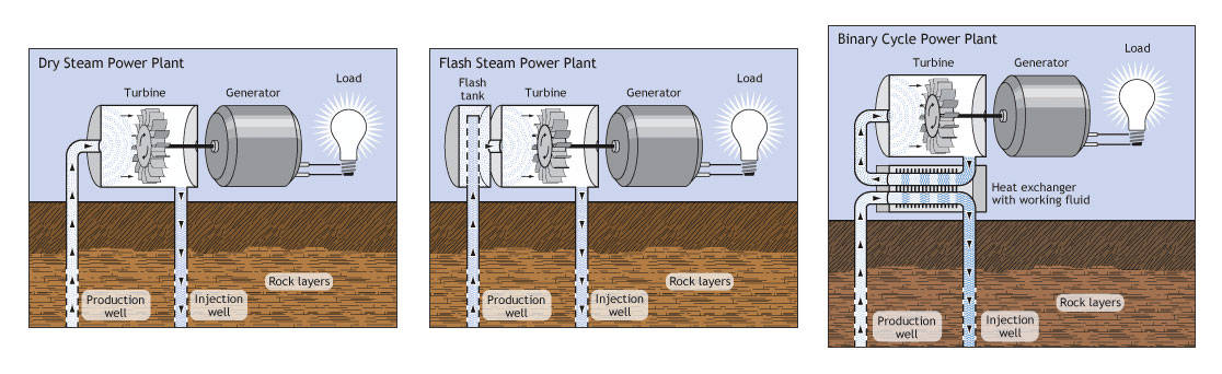 types of geothermal plants
