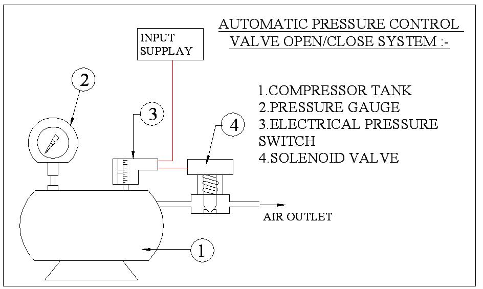 AUTOMATIC PRESSURE CONTROL VALVE