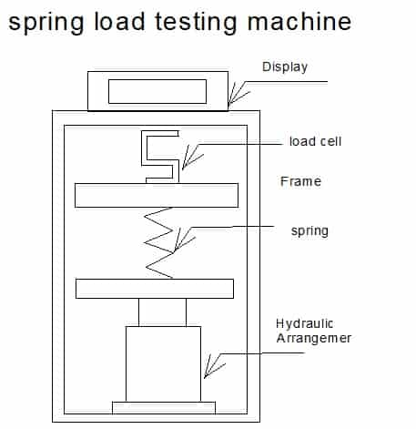 spring load testing machine - mechanical project