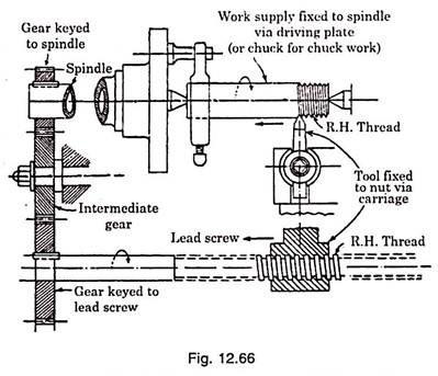 thread cutting on lathe machine
