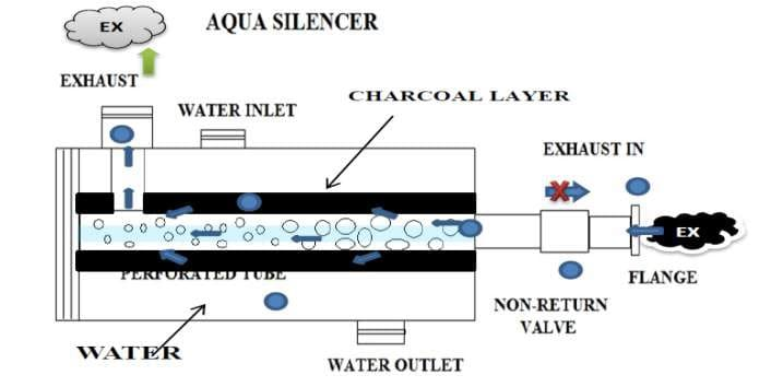 DESIGN AND FABRICATION OF AQUA SILENCER