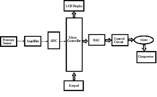 Design and Fabrication of Pneumafil Controller