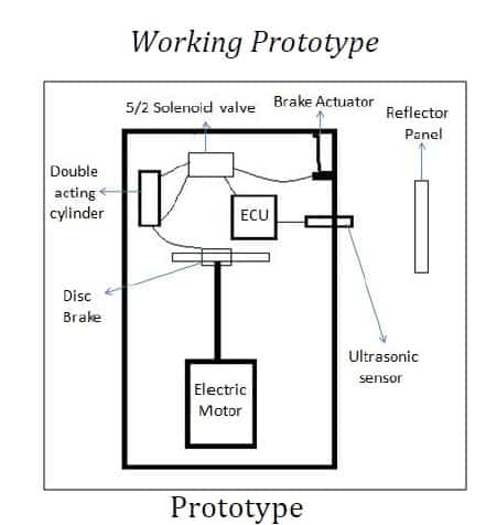 Design and Implementation of Automatic Emergency Braking System