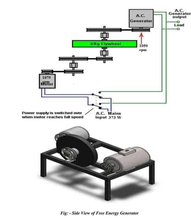 Review of Free Energy Generator using Flywheel