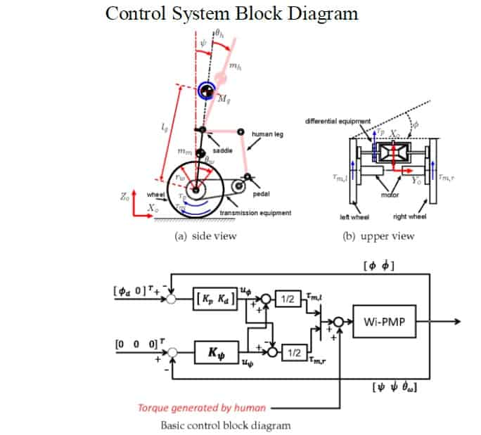 control block diagram self balancing bike