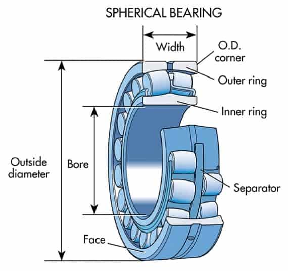 spherical bearing diagram
