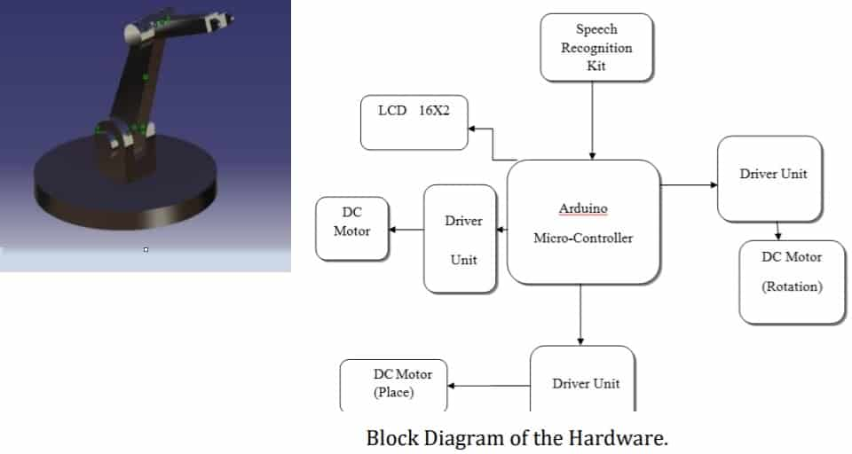Design and Fabrication of Voice Activated Robotic Arm