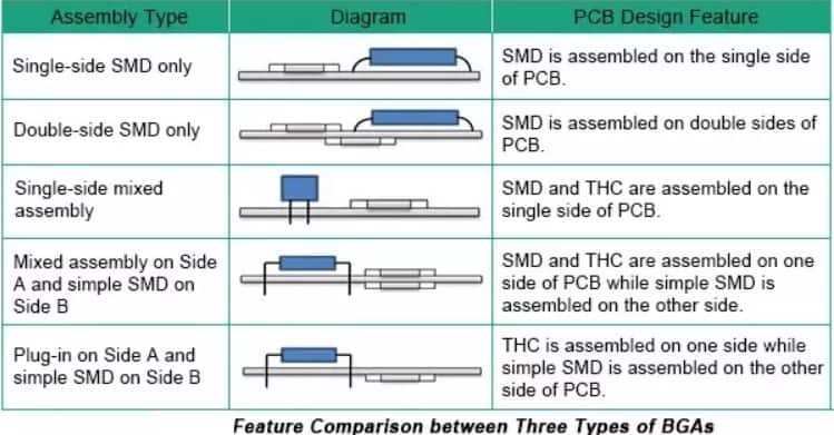 types of pcb
