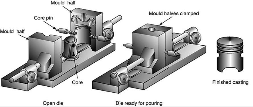 die gravity casting