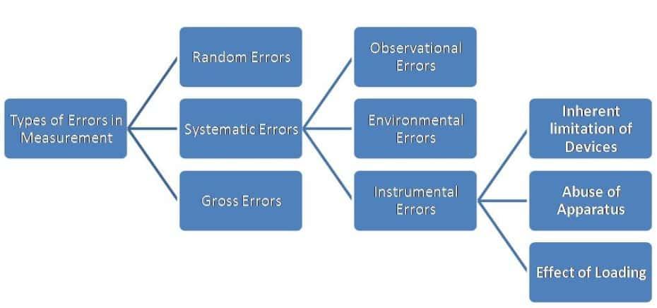 types of error in measurement