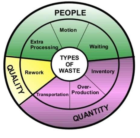 7 lean manufacturing waste