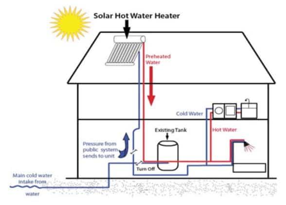PCM BASED SOLAR ENERGY TANK