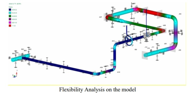Thermo Structural Analysis of Cryogenic Fluid Circuit