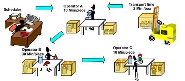 batch production