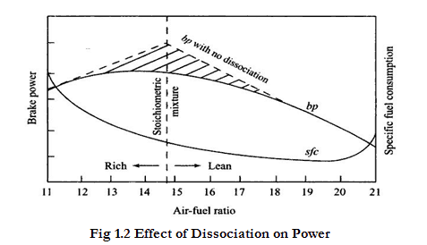effect of dissociation on power