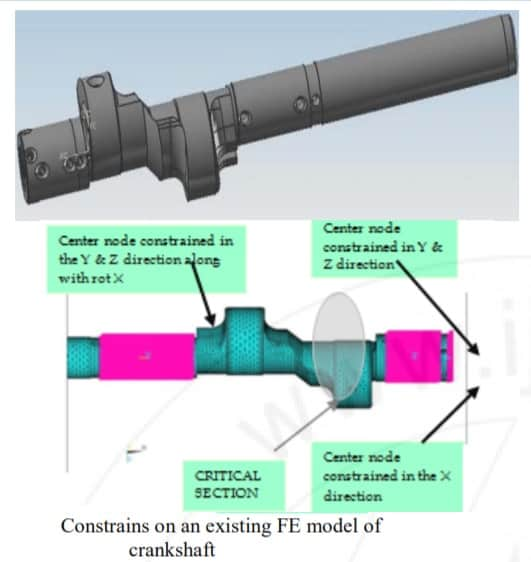 finite element analysis model of crankshaft