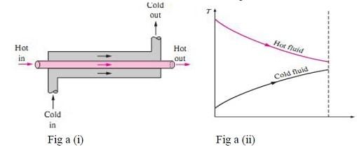 parallel flow heat