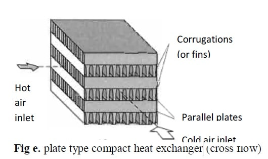 plate type compact heat exchanger