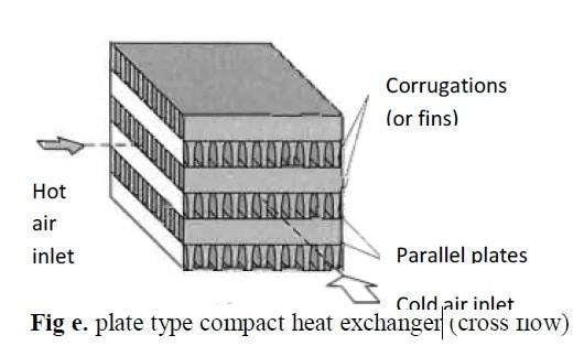 plate type compact heat exchanger