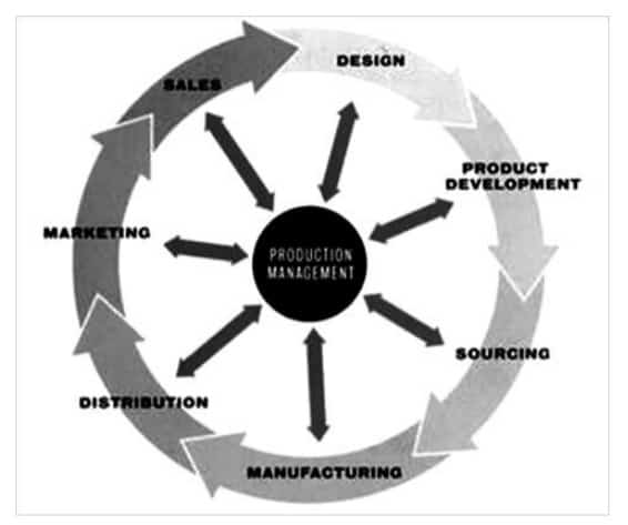 production management cycle