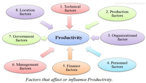 Factors that affect or Influence Productivity
