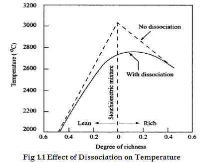 Effect of Dissociation on Temperature