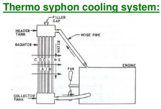 thermo syphon cooling system
