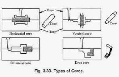 types of core