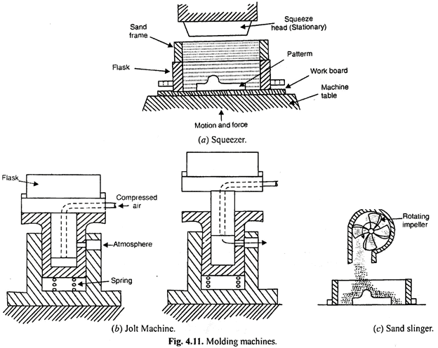 types of moulding machine