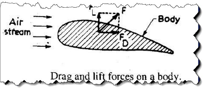 Drag and lift forces on body