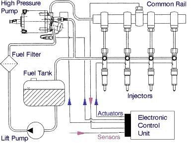 Diesel - Common rail