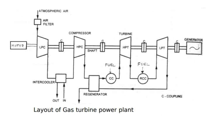 diagram of gas turbine power plant