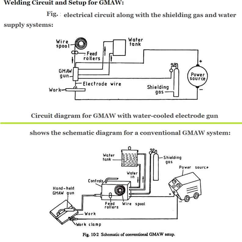 gmaw gas metal arc welding