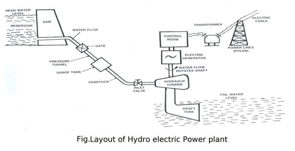 hydro electric power plant diagram